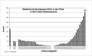 Anzeige der Horstpaare in Rheinland-Pfalz